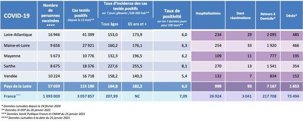 Les chiffres de l'épidémie de covid-19 dans les Pays de la Loire le 26 janvier 2021