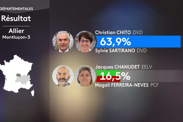 Les résultats du 1er tour des élections départementales dans le canton de Montluçon 3 (Allier)