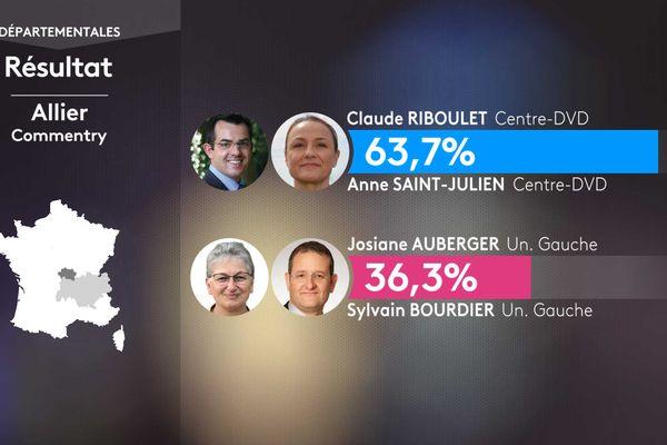Les résultats du 1er tour à Commentry.