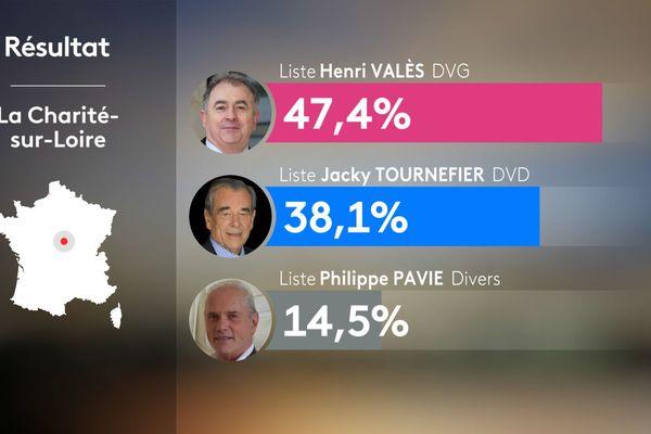 Résultats 1er tour - élection municipales 2020 La Charité-sur-Loire