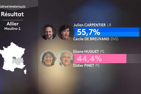 Résultat second tour des élections départementales dans le canton de Moulins-1 (Allier).