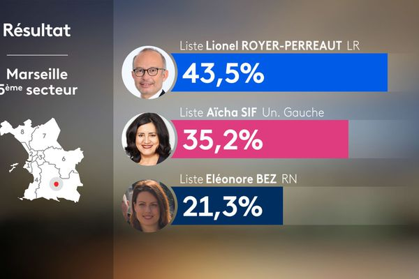 Municipales 2020 : résultats Marseille 5e secteur.