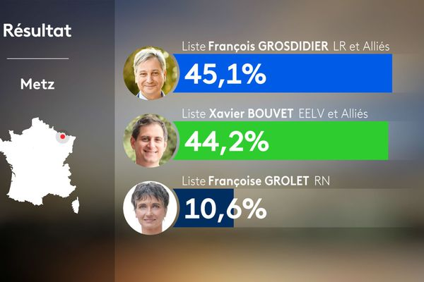 Résultats à Metz