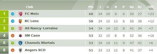 Le haut du classement de Ligue 2 avant le match Angers SCO - SM Caen