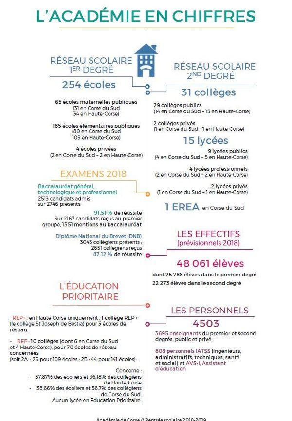 La rentrée 2018 en Corse, les chiffres de l'Académie.