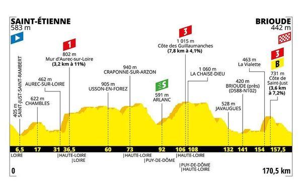 Le profil de la 9e étape du Tour 2019