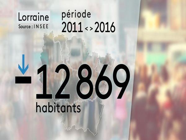 Évolution de la population entre 2011 et 2016 en Lorraine