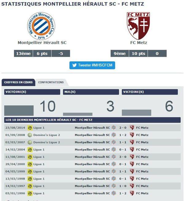 Confrontations Montpellier Hérault SC - FC Metz.