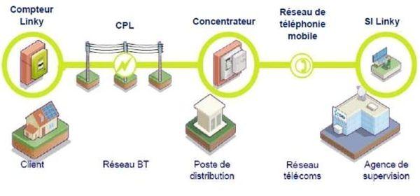 """Selon l'ANFR (l'Agence Nationale des Fréquences), les Linky ne sont pas des émetteurs radioélectriques. """"Les échanges (...) utilisent une technologie existante : celle des courants porteurs en ligne (CPL)  répandue dans nos domiciles (par exemple les boitiers CPL branchés sur l'alimentation entre la box internet et le décodeur TV)."""""""