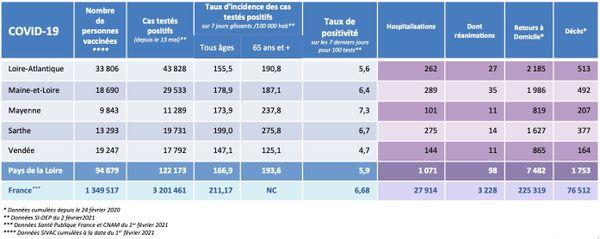 Les chiffres de l'épidémie de covid-19 dans les Pays de la Loire le 2 février 2021