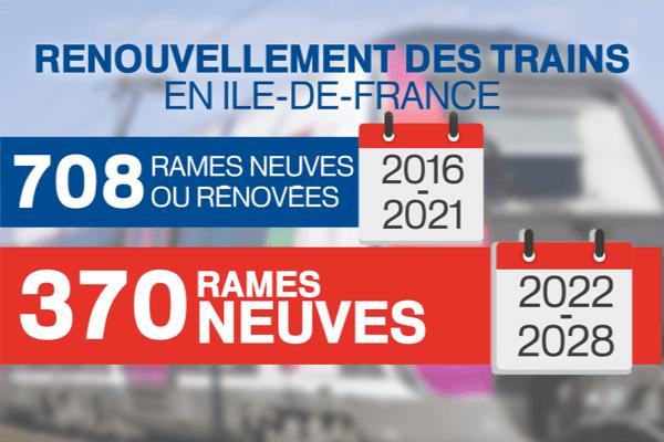 Le plan de renouvellement des trains en Île-de-France.