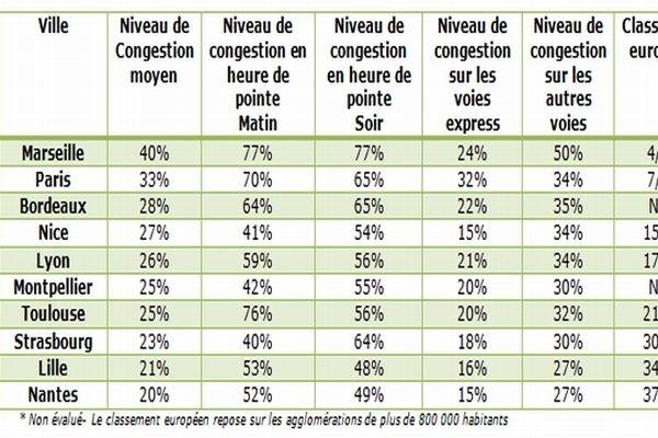 Top 10 des villes les plus embouteillées de France en 2012 selon l'Index de Congestion de TomTom
