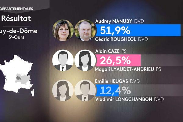 Les résultats du 1er tour à Sain-Ours-les-Roches.