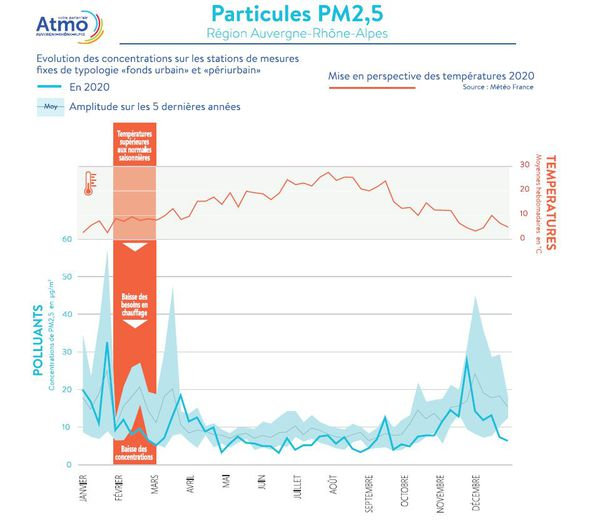 Contrairement aux oxydes d'azote, il n'a pas été observé une baisse plus significative des concentrations en particules dans notre région sur l'année 2020 que ce qui était attendu.