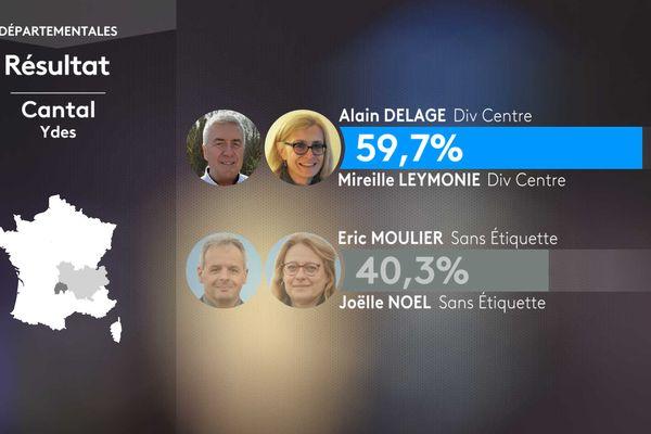 Les résultats du second tour des élections départementales dans le canton d'Ydes (Cantal).