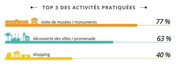 Le top 3 des activités touristisques.