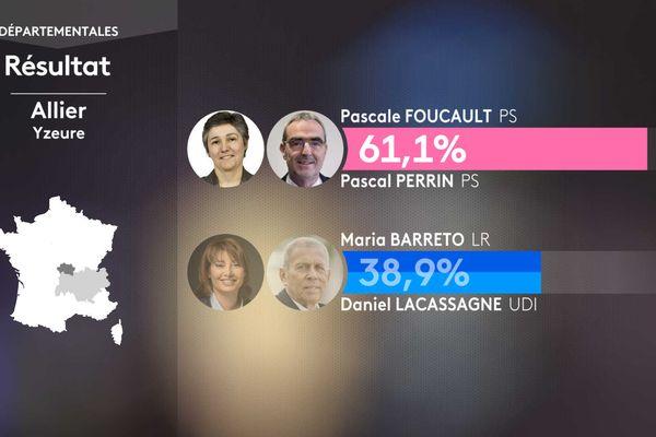 Résultat second tour des élections départementales dans le canton de Yzeure (Allier).