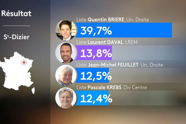 Les résultats du premier tour des élections municipales à Saint-Dizier, le 15 mars 2020