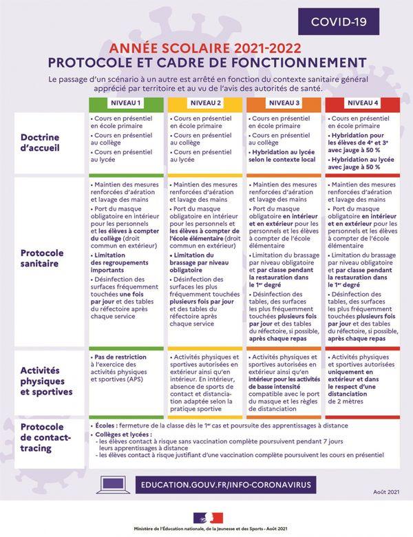 Le protocole sanitaire applicable dans les établissements scolaire selon la propagation du virus de la Covid-19