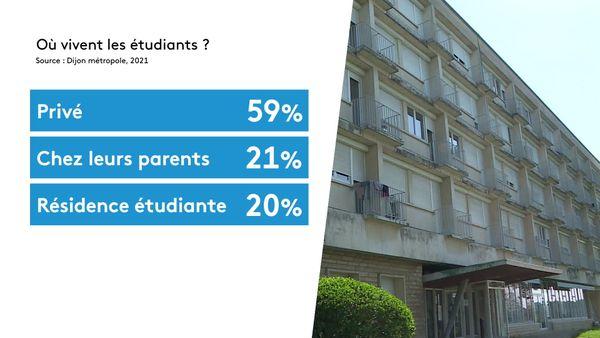 Logement étudiant- Etude Observatoire dijonnais du logement étudiant
