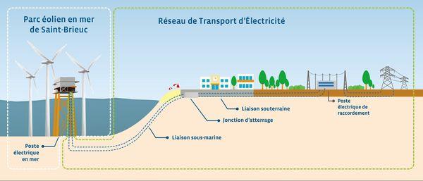 Schéma de raccordement au réseau des éoliennes de la baie de Saint-Brieuc