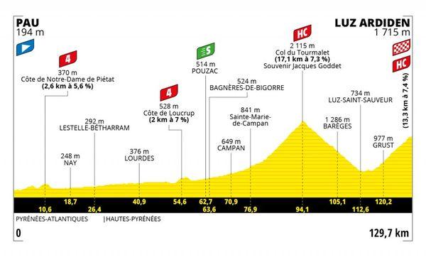 18e étape du Tour de France entre Pau et Luz Ardiden, le jeudi 15 juillet 2021