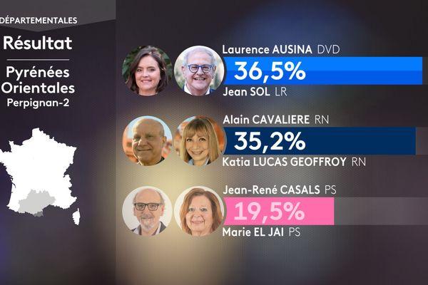 Résultat du premier tour des élections départementales à Perpignan-2 le 20 juin 2021