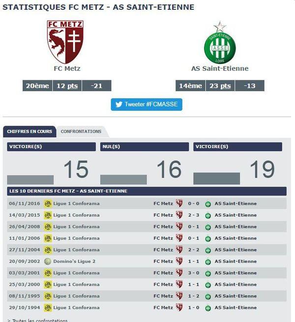 Statistiques FC Metz vs AS Saint-Etienne
