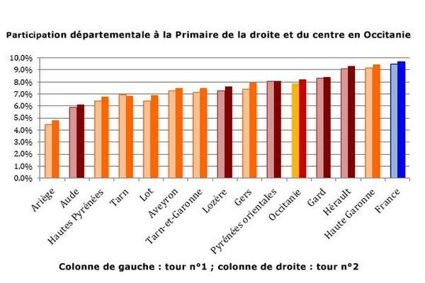 Participation départementale à la Primaire de la droite et du centre en Occitanie