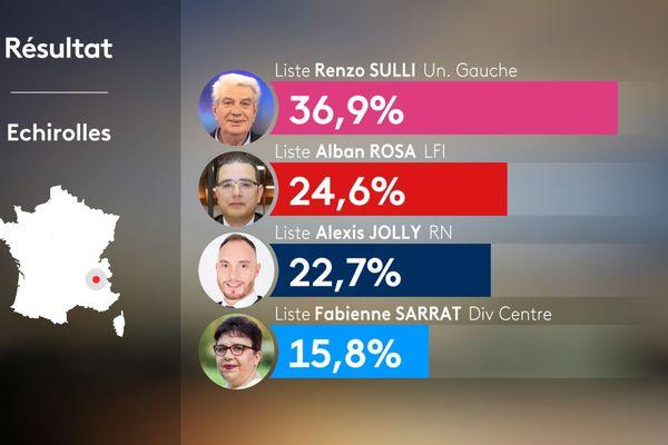 Résultats du 2nd tour des municipales 2020 à Echirolles en Isère