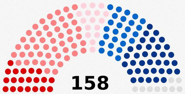 Sur les 158 sièges, 93 sont détenus par la majorité de gauche de Carole Delga.