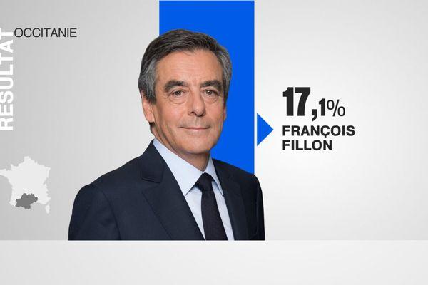 Résultats Fillon Occitanie premier tour Présidentielle 2017