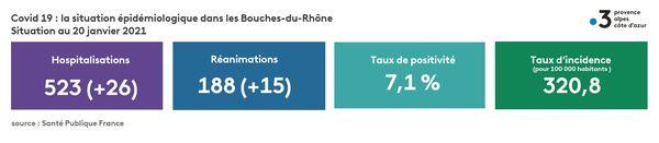 La situation épidémiologique dans les Bouches-du-Rhône