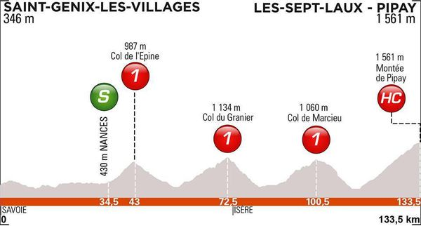 Critérium du Dauphiné 2019 : Le profil de la 7e étape