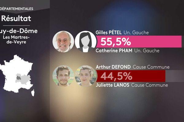 Résultat second tour des élections départementales dans le canton des Martres-de-Veyre (Puy-de-Dôme).