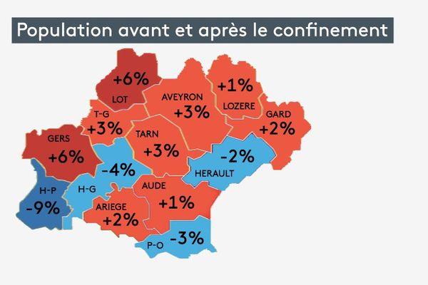 Evolution de la population par département en Occitanie avant et après le début du confinement - avril 2020.
