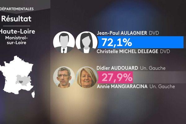 Les résultats du second tour à Monistrol-sur-Loire (Haute-Loire)