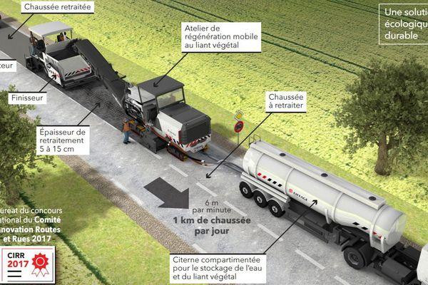 Le procédé Recytal-ARM® développé par le groupe Eiffage pour une réfection des routes plus respectueuse de l'environnement
