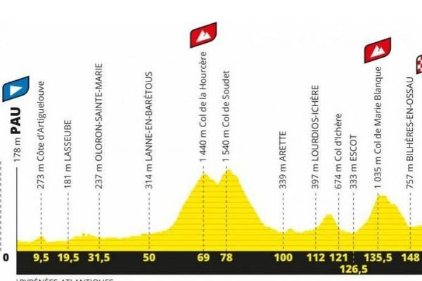 Tour De France L Etape Pau Laruns Reportee Au Dimanche 6 Septembre