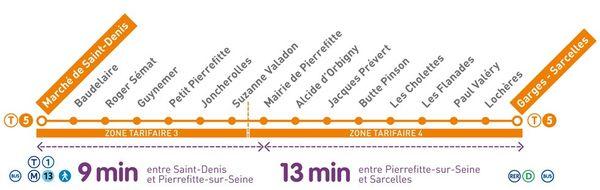 Les stations desservies par le T5