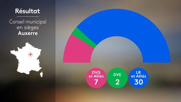 Municipales 2020 2nd tour - Auxerre : conseil municipal