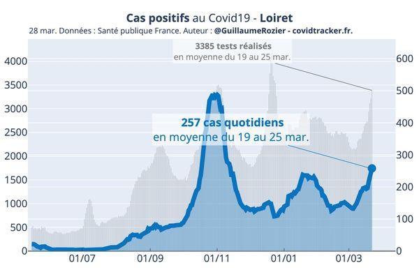 Le taux d'incidence dans le Loiret a dépassé le seuil d'alerte maximale