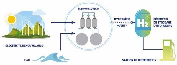 L'énergie renouvelable permet de créer de l'hydrogène vert
