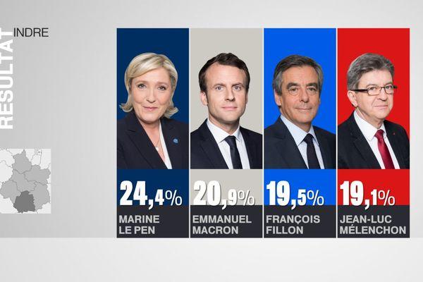 Résultats du 1er tour de l'élection présidentielle dans l'Indre