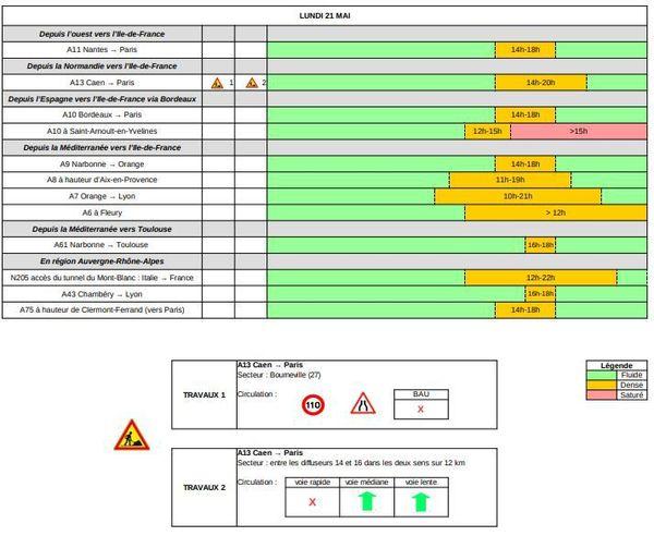 Les prévisions détaillées de Bison Futé pour la journée de lundi.