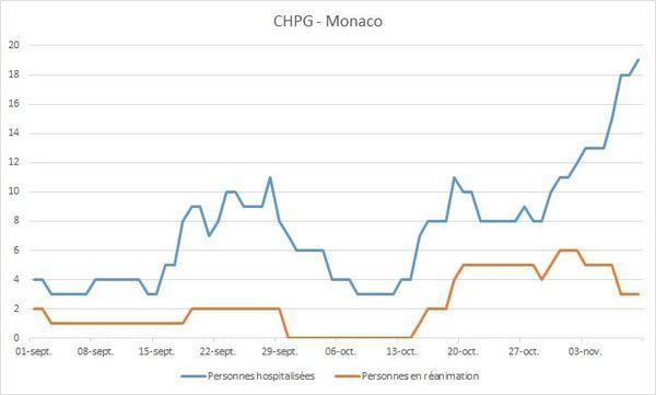 Les données du Centre hospitalier de Monaco ce 10 novembre.