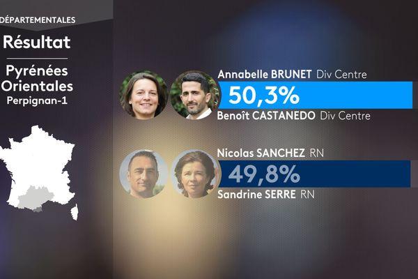 Résultats du second  tour des élections départementales à Perpignan-1 le 27 juin 2021: Annabelle Brunet et Benoît Castanedo (Div Gauche) sont élus avec 50,3% des voix.
