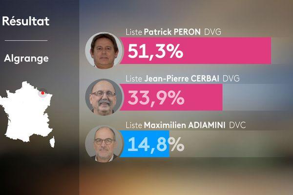 Malgré une liste concurrente issue de sa majorité sortante, Patrick Péron conserve son mandat de maire d'Algrange dès le premier tour.
