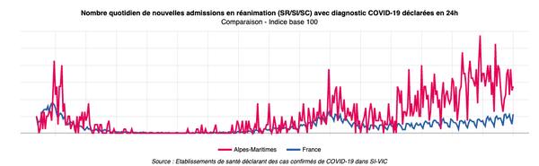 Le nombre quotidien de nouvelles admissions est en baisse dans les Alpes-Maritimes.
