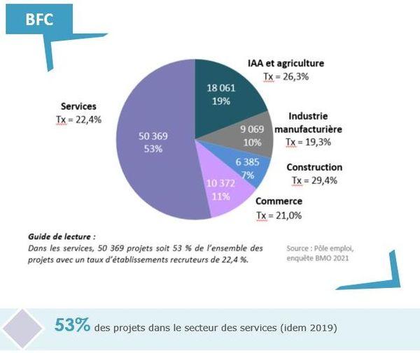 Le secteur des services détient plus de la moitié des projets d'embauche